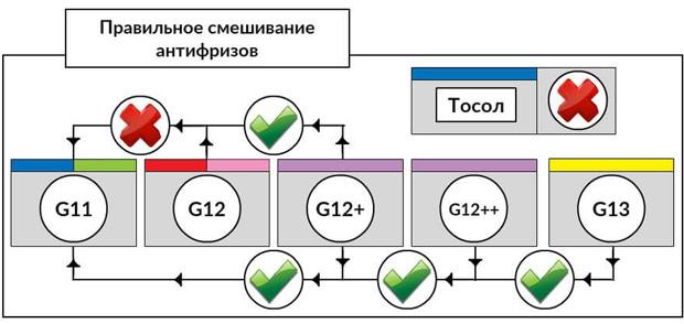 Можно ли смешивать антифриз G12 и G13?