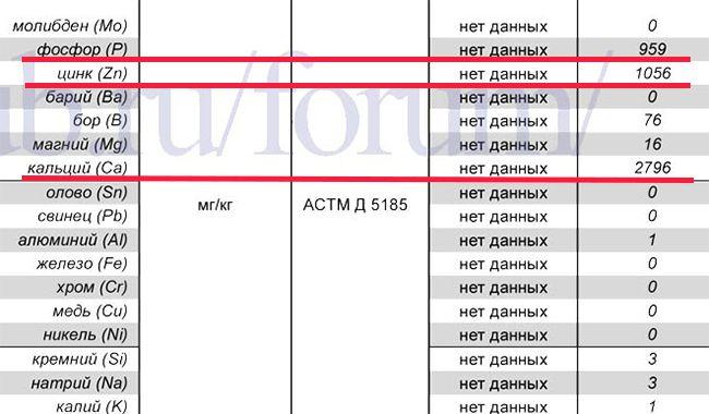 Eni i-Sint 5W-40 синтетика или гидрокряк? Разбор характеристик.