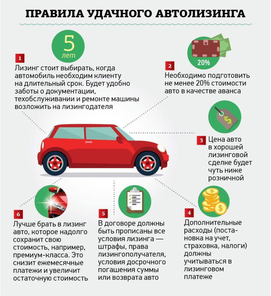 Условия лизинга для юридических лиц на авто
