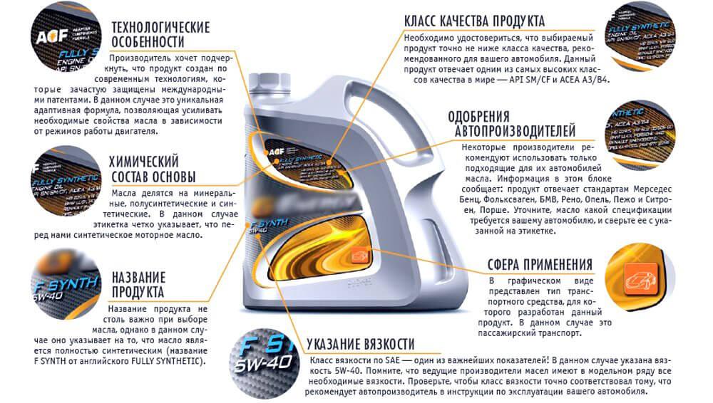 ТОП-10 моторных масел: сравнительный анализ
