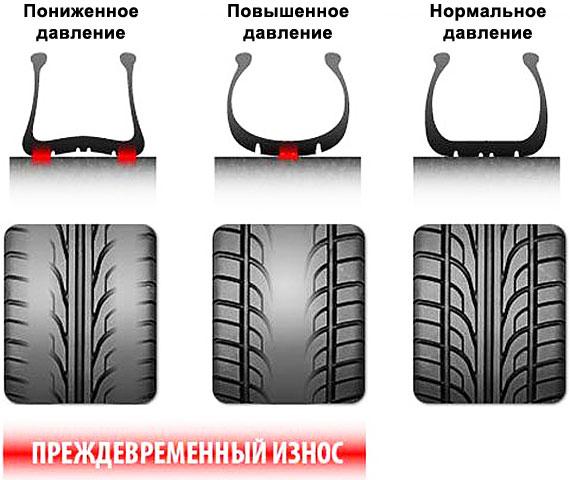 Приспущенные шины: чем опасны и стоит ли ездить на них