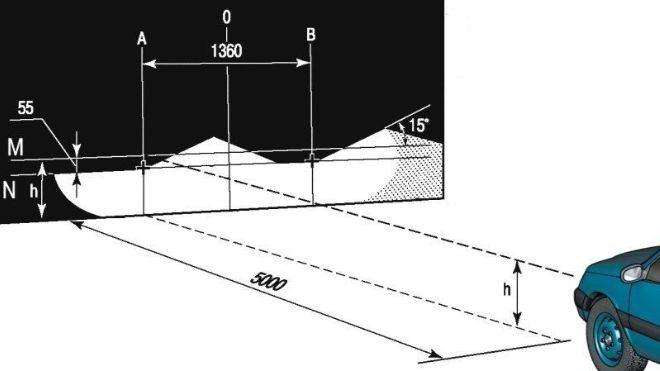 Пошаговая инструкция по регулировке фар на Ниве