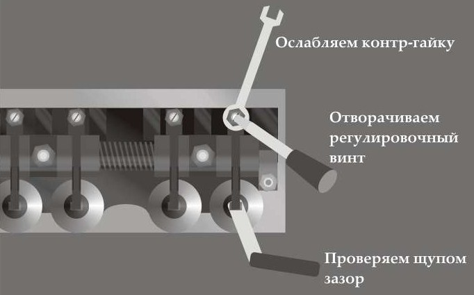 ЗМЗ 402 регулировка клапанов своими руками (инструкция с видео и фото)
