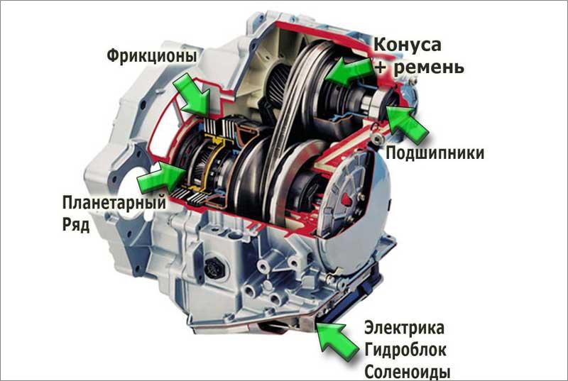 Что нужно знать о вариаторных коробках передач