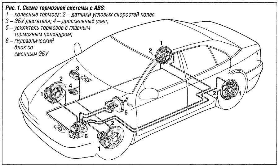 Устройство антиблокировочной системы тормозов и прокачка тормоза с ABS