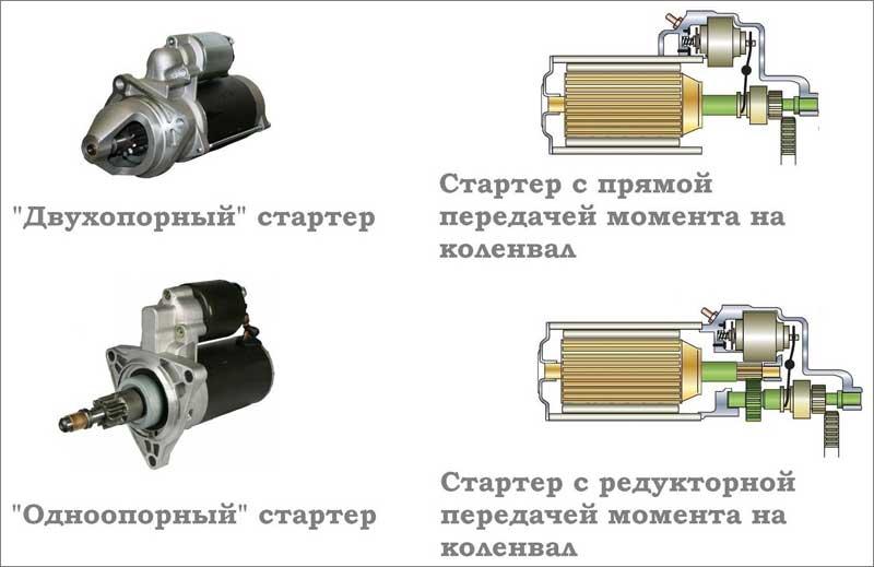 Пусковой ток АКБ автомобиля: что это такое, как измерить, от чего зависит