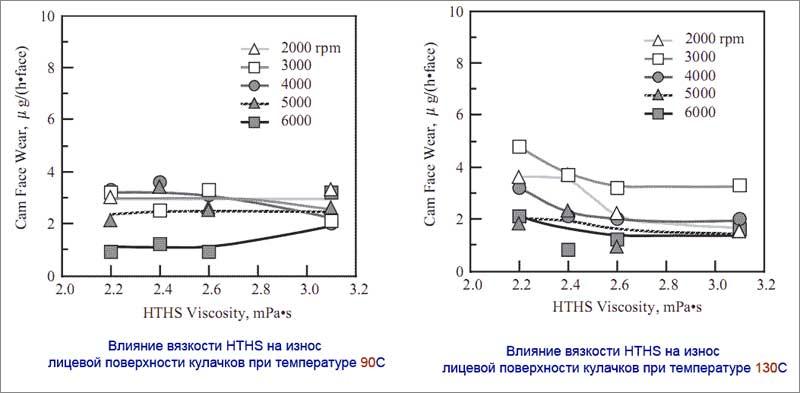Что значит HTHS моторного масла, на что влияет этот параметр и каким он должен быть