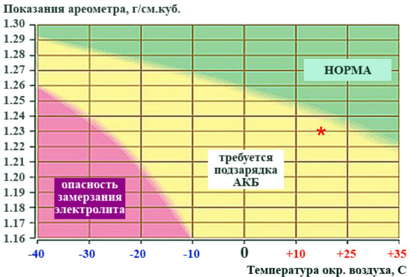 Методы проверки плотности электролита в аккумуляторах