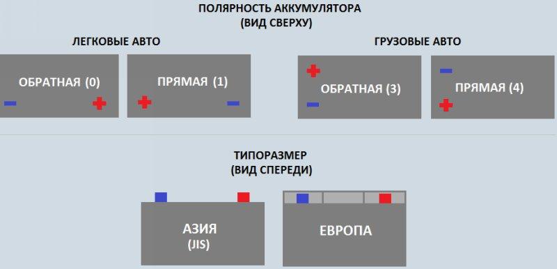 Как определить, какая полярность у аккумулятора: прямая или обратная