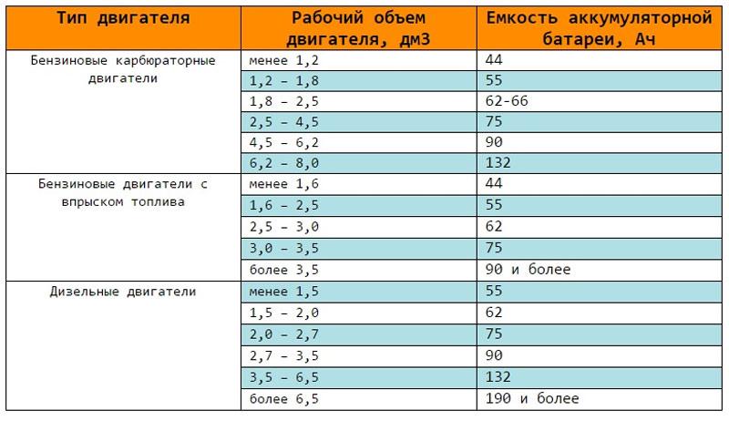 Пусковой ток АКБ: что это, на что влияет, как измерить